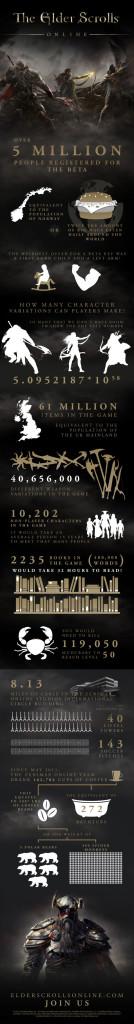 The-Elder-Scrolls-Online-statistiques