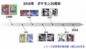 graphique-pokemon