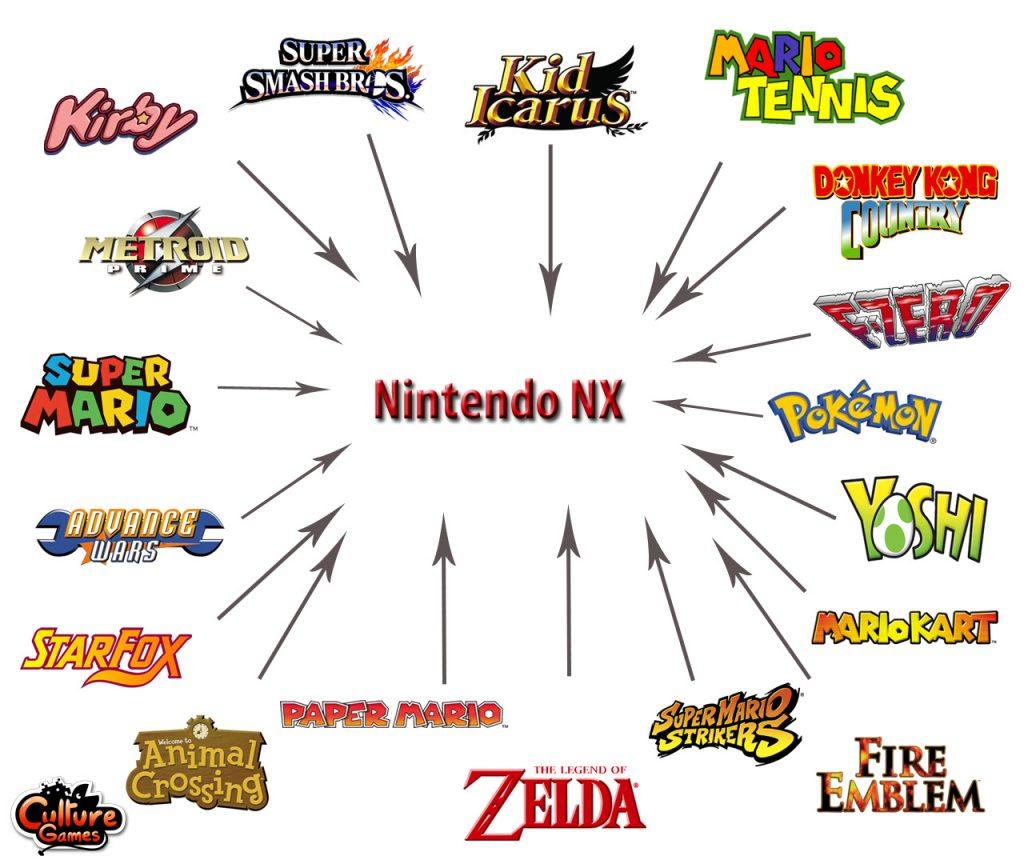 Imaginez Nintendo sortir la plupart de ses licences phrases sur les 2/3 premières années de la NX !